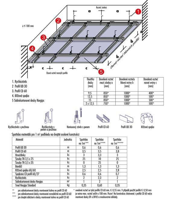 Návod na kalkulaci a montáž zavěšeného sádrokartonového podhledu