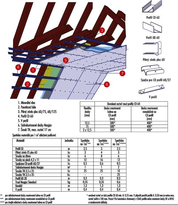 Návod na kalkulaci a instalaci obkladu podkroví sádrokartonem