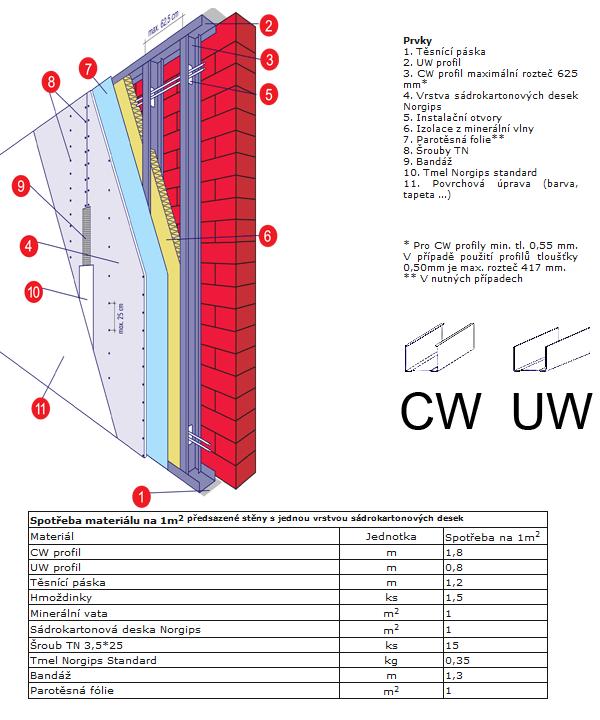 Návod na kalkulaci a instalaci volně stojící sádrokartonové předstěny