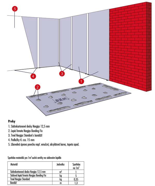 Návod na kalkulaci a instalaci lepené sádrokartonové předstěny
